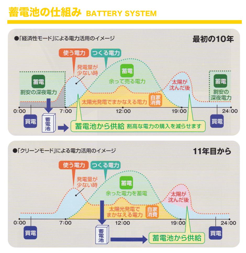 蓄電池の仕組み